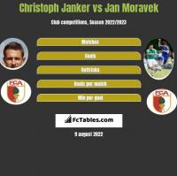 Christoph Janker vs Jan Moravek h2h player stats