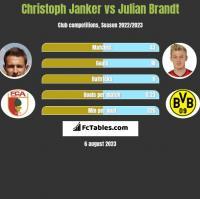 Christoph Janker vs Julian Brandt h2h player stats