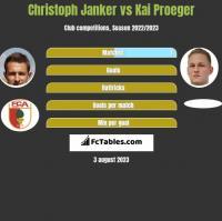 Christoph Janker vs Kai Proeger h2h player stats