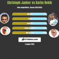 Christoph Janker vs Karim Rekik h2h player stats