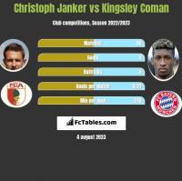 Christoph Janker vs Kingsley Coman h2h player stats