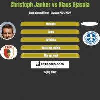 Christoph Janker vs Klaus Gjasula h2h player stats