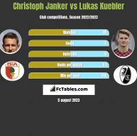 Christoph Janker vs Lukas Kuebler h2h player stats