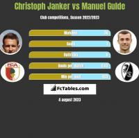 Christoph Janker vs Manuel Gulde h2h player stats