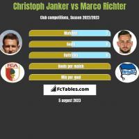 Christoph Janker vs Marco Richter h2h player stats