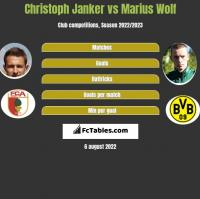 Christoph Janker vs Marius Wolf h2h player stats