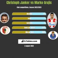 Christoph Janker vs Marko Grujic h2h player stats