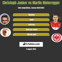 Christoph Janker vs Martin Hinteregger h2h player stats