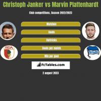 Christoph Janker vs Marvin Plattenhardt h2h player stats