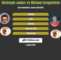 Christoph Janker vs Michael Gregoritsch h2h player stats