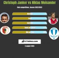 Christoph Janker vs Niklas Moisander h2h player stats