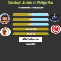 Christoph Janker vs Philipp Max h2h player stats