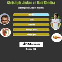 Christoph Janker vs Rani Khedira h2h player stats