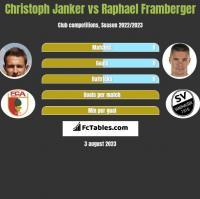 Christoph Janker vs Raphael Framberger h2h player stats
