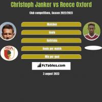 Christoph Janker vs Reece Oxford h2h player stats