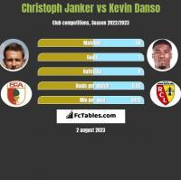 Christoph Janker vs Kevin Danso h2h player stats