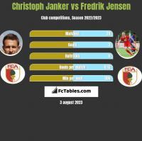 Christoph Janker vs Fredrik Jensen h2h player stats