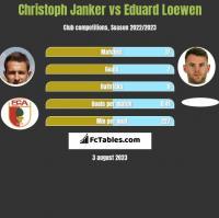Christoph Janker vs Eduard Loewen h2h player stats