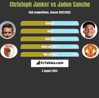 Christoph Janker vs Jadon Sancho h2h player stats