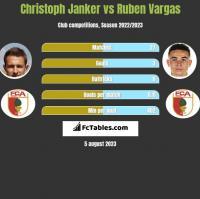 Christoph Janker vs Ruben Vargas h2h player stats
