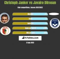 Christoph Janker vs Javairo Dilrosun h2h player stats