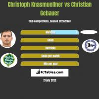 Christoph Knasmuellner vs Christian Gebauer h2h player stats