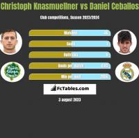 Christoph Knasmuellner vs Daniel Ceballos h2h player stats