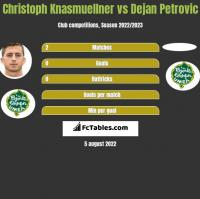 Christoph Knasmuellner vs Dejan Petrovic h2h player stats