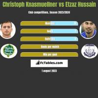 Christoph Knasmuellner vs Etzaz Hussain h2h player stats