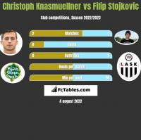 Christoph Knasmuellner vs Filip Stojkovic h2h player stats