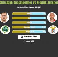 Christoph Knasmuellner vs Fredrik Aursnes h2h player stats