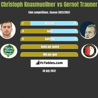 Christoph Knasmuellner vs Gernot Trauner h2h player stats