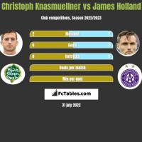 Christoph Knasmuellner vs James Holland h2h player stats