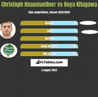 Christoph Knasmuellner vs Koya Kitagawa h2h player stats