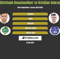Christoph Knasmuellner vs Kristijan Dobras h2h player stats