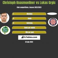 Christoph Knasmuellner vs Lukas Grgic h2h player stats