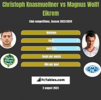 Christoph Knasmuellner vs Magnus Wolff Eikrem h2h player stats