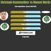 Christoph Knasmuellner vs Manuel Martic h2h player stats
