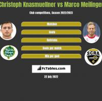 Christoph Knasmuellner vs Marco Meilinger h2h player stats
