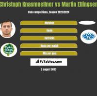 Christoph Knasmuellner vs Martin Ellingsen h2h player stats
