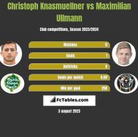 Christoph Knasmuellner vs Maximilian Ullmann h2h player stats