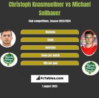 Christoph Knasmuellner vs Michael Sollbauer h2h player stats