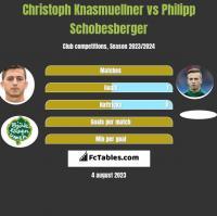 Christoph Knasmuellner vs Philipp Schobesberger h2h player stats