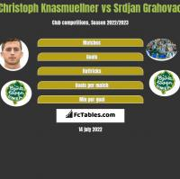 Christoph Knasmuellner vs Srdjan Grahovac h2h player stats