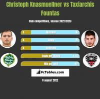 Christoph Knasmuellner vs Taxiarchis Fountas h2h player stats