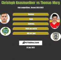 Christoph Knasmuellner vs Thomas Murg h2h player stats