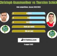 Christoph Knasmuellner vs Thorsten Schick h2h player stats