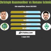 Christoph Knasmuellner vs Romano Schmid h2h player stats