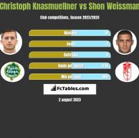 Christoph Knasmuellner vs Shon Weissman h2h player stats