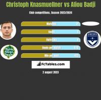 Christoph Knasmuellner vs Aliou Badji h2h player stats